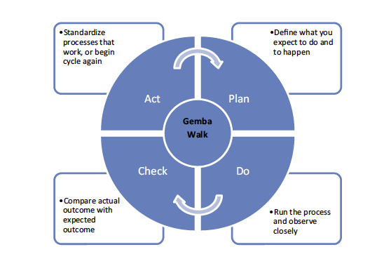 Quality Improvement Approaches Lean For Education