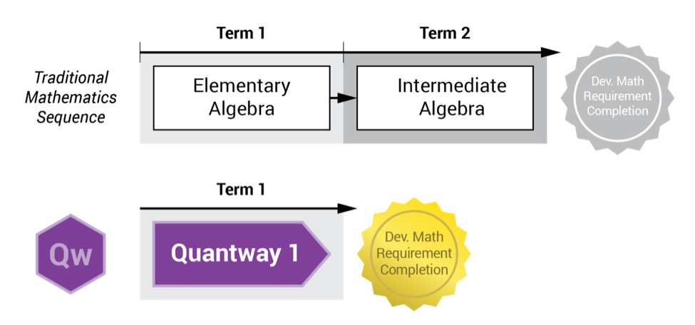 quantway outcomes graphic